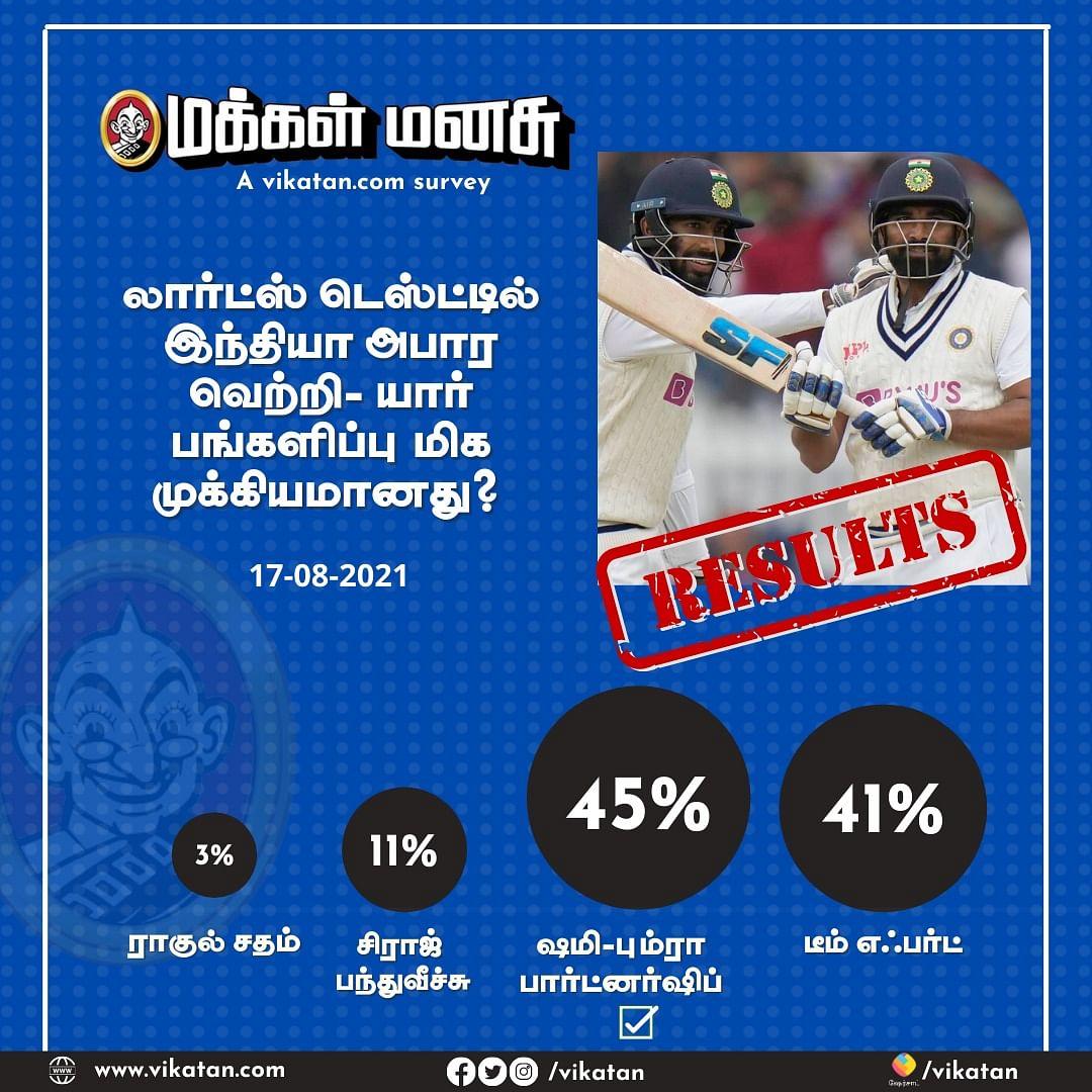 லார்ட்ஸ் டெஸ்ட் | Vikatan Poll