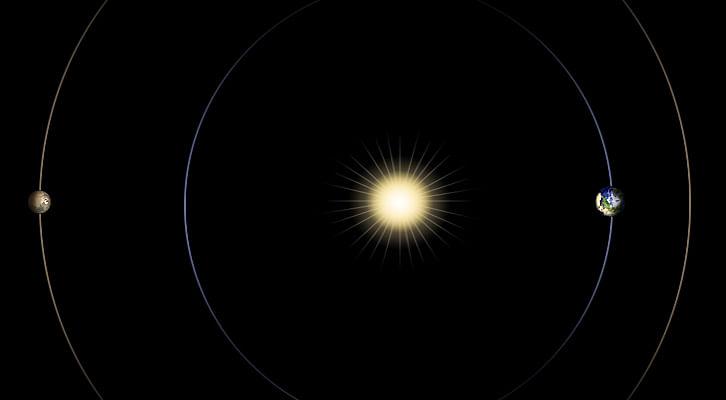 எதிர் எதிர் திசையில் சூரியனிற்கு இருபுறமும் இருக்கும் பூமி மற்றும் செவ்வாய்
