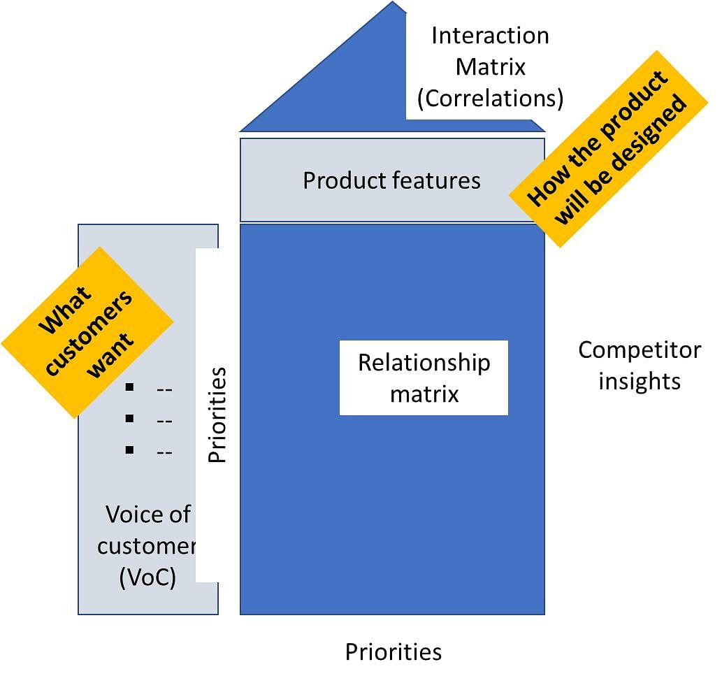 A simplified Quality Function Deployment (QFD) house of quality