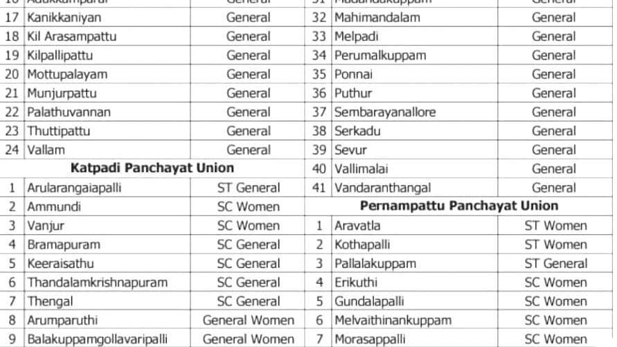 உள்ளாட்சித் தேர்தல்: இட ஒதுக்கீடு விவரம்