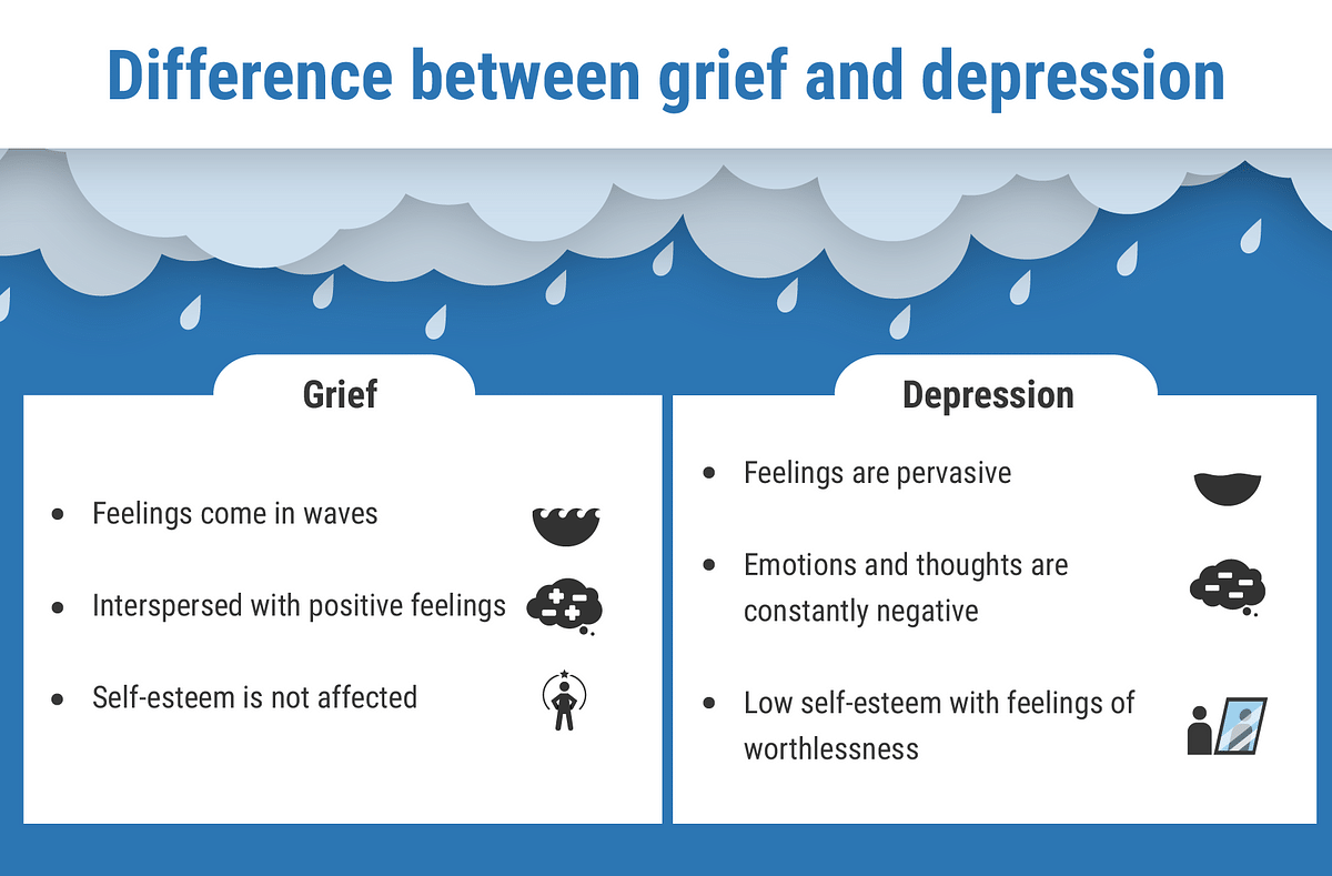 Difference between grief and depression