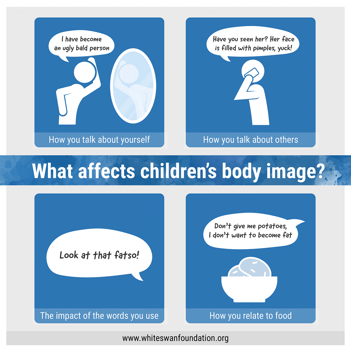 What affects children's body image?