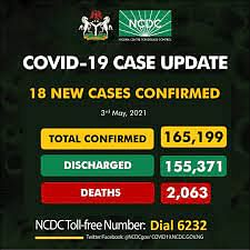 NCDC records 18 new COVID-19 infections