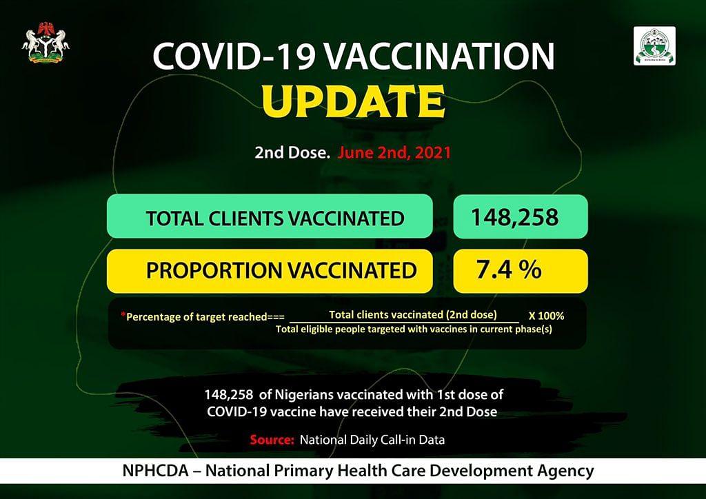 Nigeria hits 3.4m COVID-19 vaccination in two rounds – NPHDA