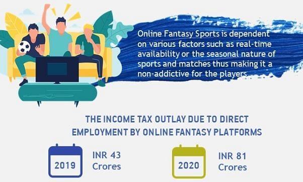 फैंटेसी स्पोर्टस पूरी तरह से खेल से जुड़ा प्लेटफॉर्म: इंडिया टेक रिपोर्ट