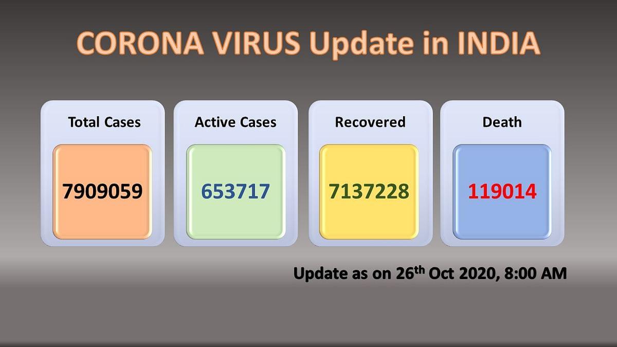 COVID-19 India Update: कुल आंकड़े 79 लाख के पार, पिछले 24 घंटे में आए 45 हज़ार से ज्यादा नए मामले
