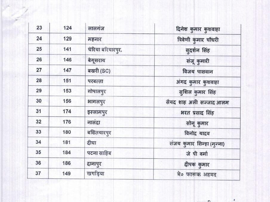 बिहार चुनाव: राष्ट्रीय लोक समता पार्टी उम्मीदवारों के चयन में दिखा जाति समीकरण