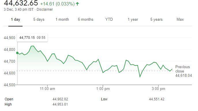 रिकॉर्ड स्तर छूने के बाद मामूली बढ़त के साथ बंद हुआ शेयर बाजार