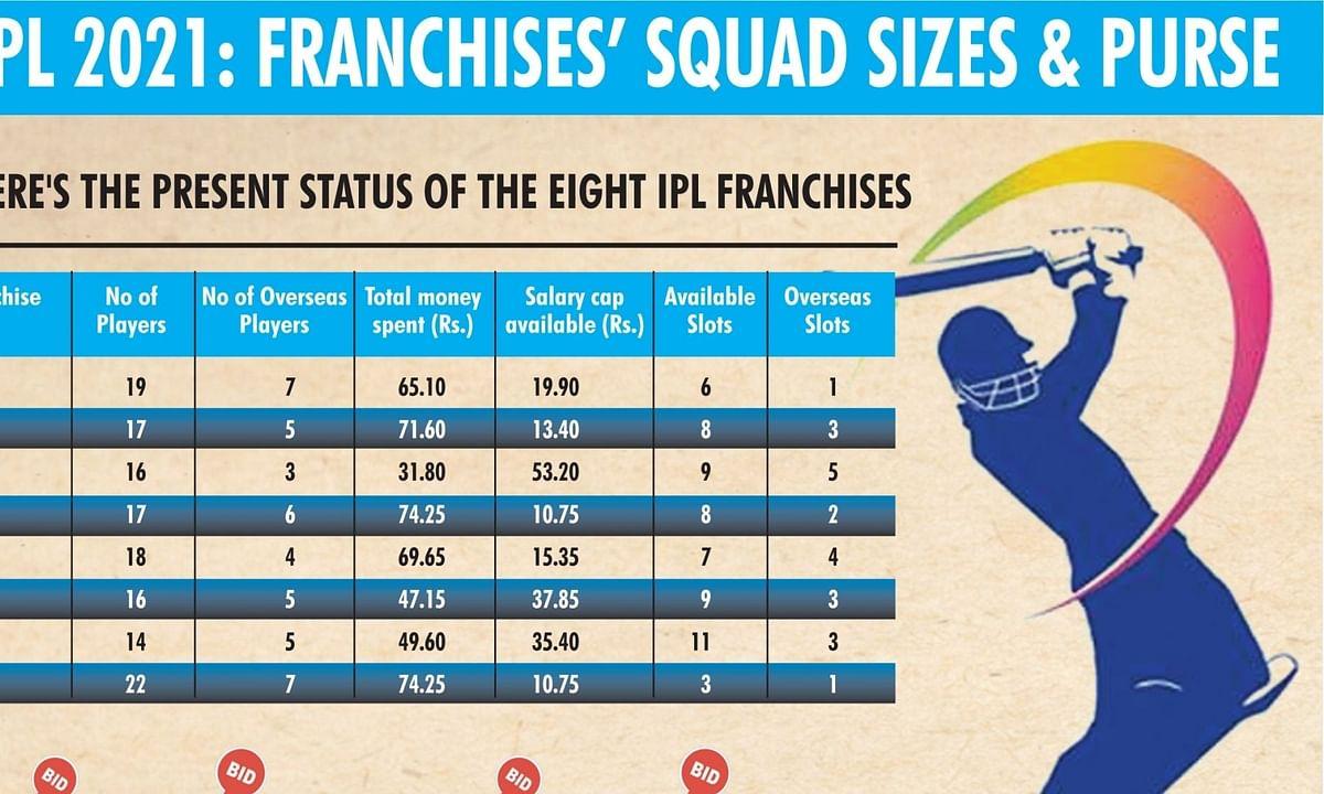 IPL नीलामी में नयन दोशी सबसे उम्रदराज और नूर अहमद सबसे युवा खिलाड़ी