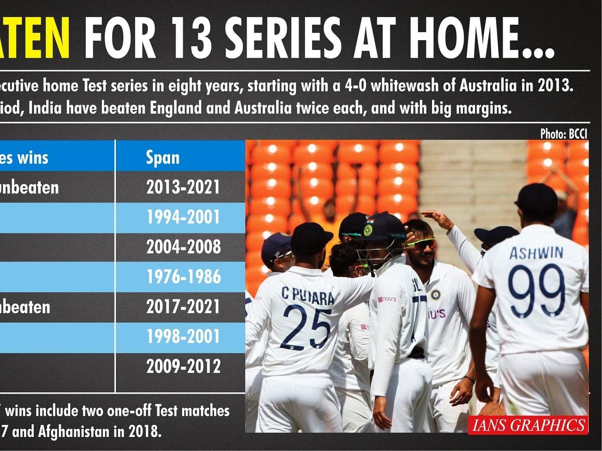 भारत ने घर में जीती लगातार 13वीं टेस्ट सीरीज